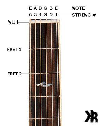 Guitar Strings In Order