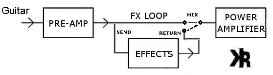 Amp's Effects Loop