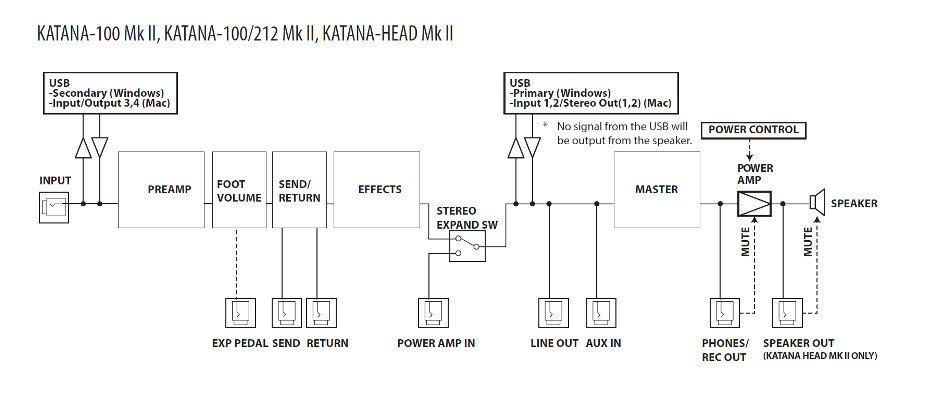 Boss Katana MK2